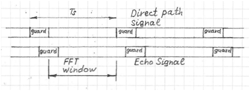 Guard intervals in direct-path signal and echo-path signal