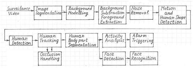 human detection and tracking system