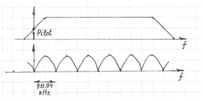 Frequency response of the NTSC Rejection filter (bottom)