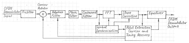 OFDM Demodulator