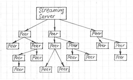 P2P single-tree based video streaming