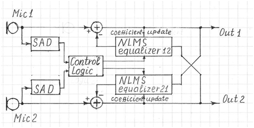 Acoustic-Two-Channel-Crosstalk-Canceller-block-diagram