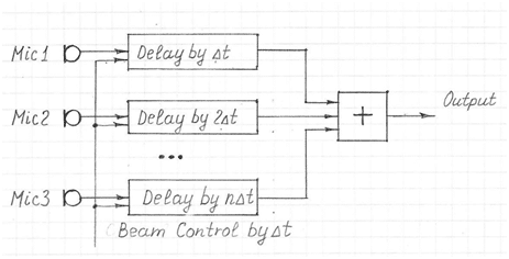 Basic diagram of an acoustic beamformer, showing three microphone inputs and a single output.