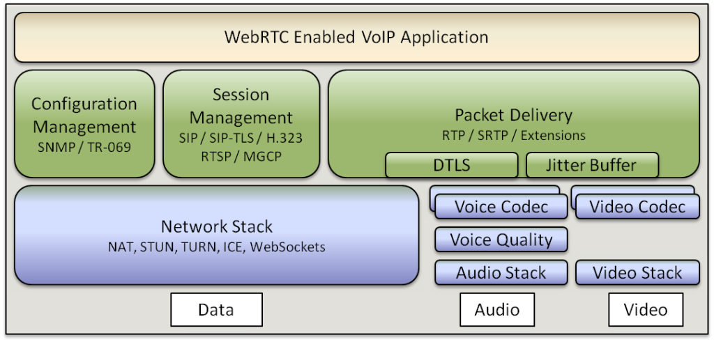 WebRTC Enabled VoIP Application