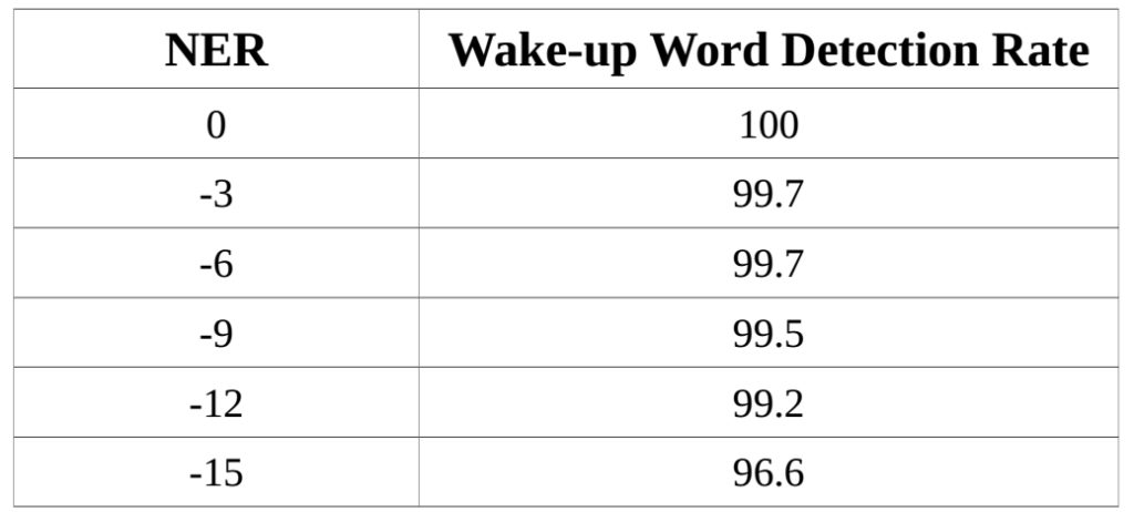 word detection rate  different NER values