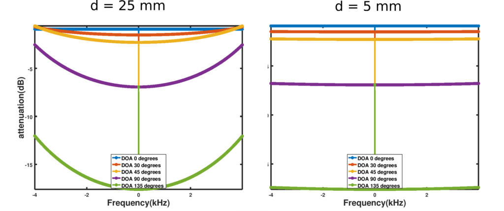 Extra gains by using smaller separation distance