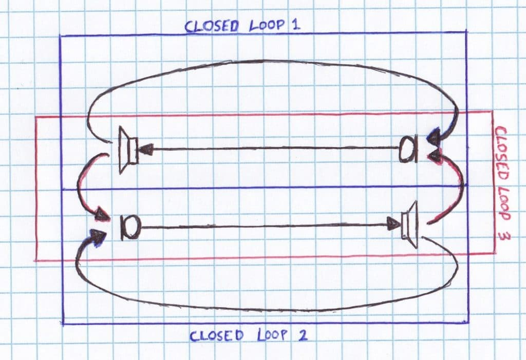 closed loops of full duplex communication system located in the same  acoustic space