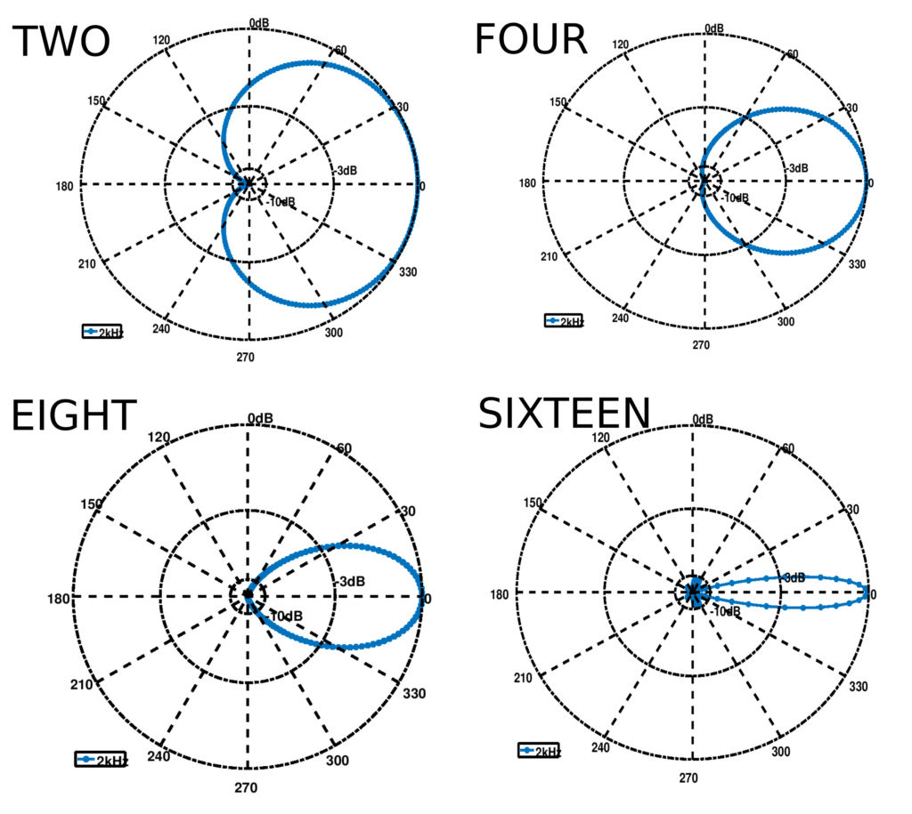 Spatial filtering beam patterns for different DOAs