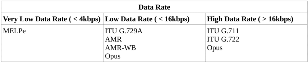 Data Rate