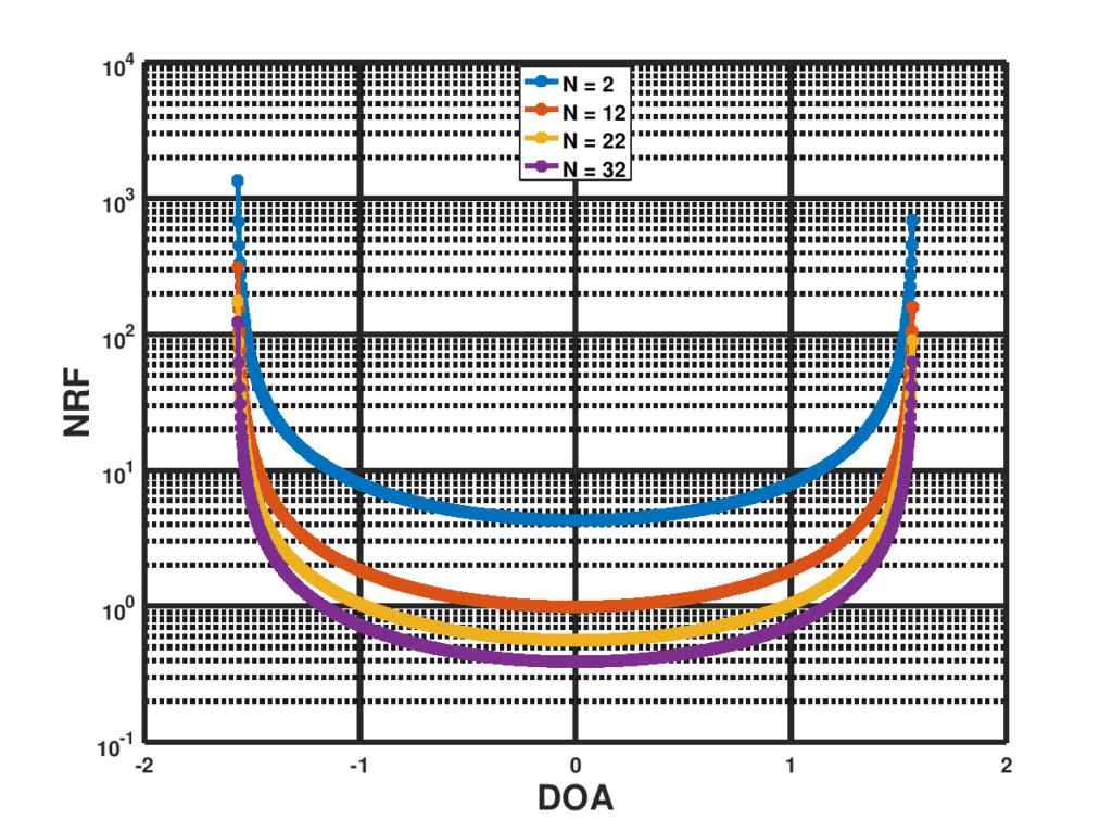 NRF for different number of microphones in the ULA