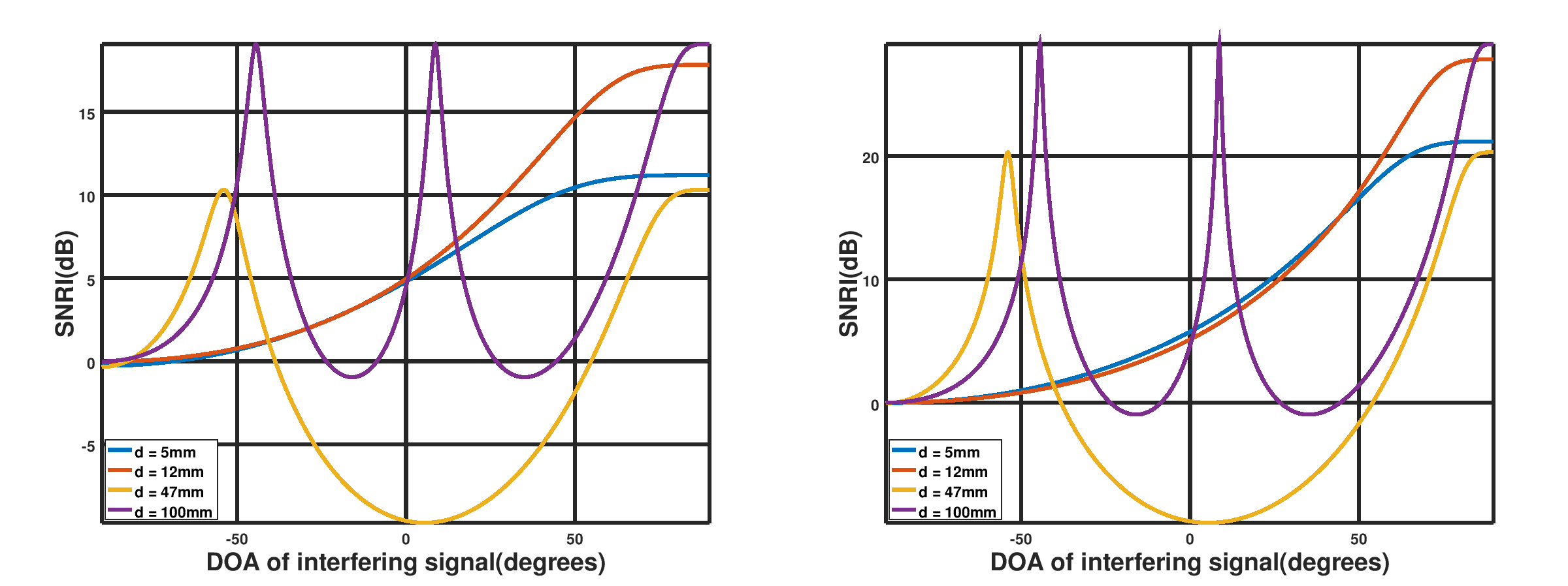 SNRI (dB) for dierent DOA(degrees) and d. Left is for  = 20dB, right is for  = 30dB