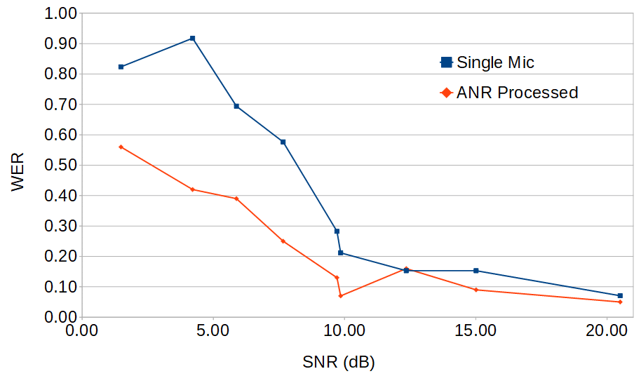 WER with and without ANR processing