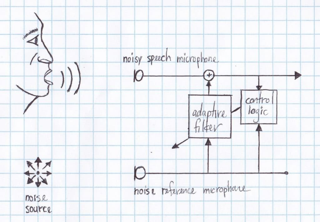 Control Logic for Adaptive Noise Cancellation