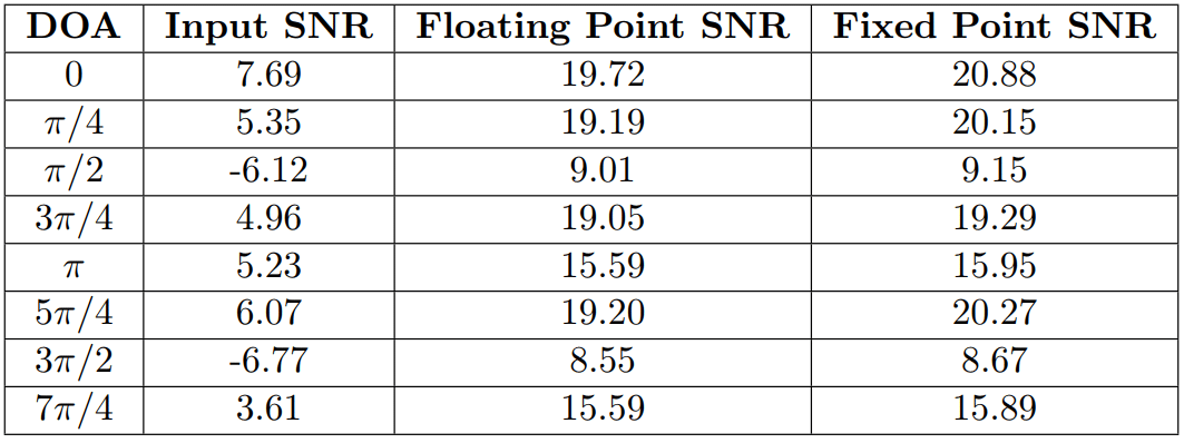Comparison of floating point and fixed point processing of 4 microphone beamforming