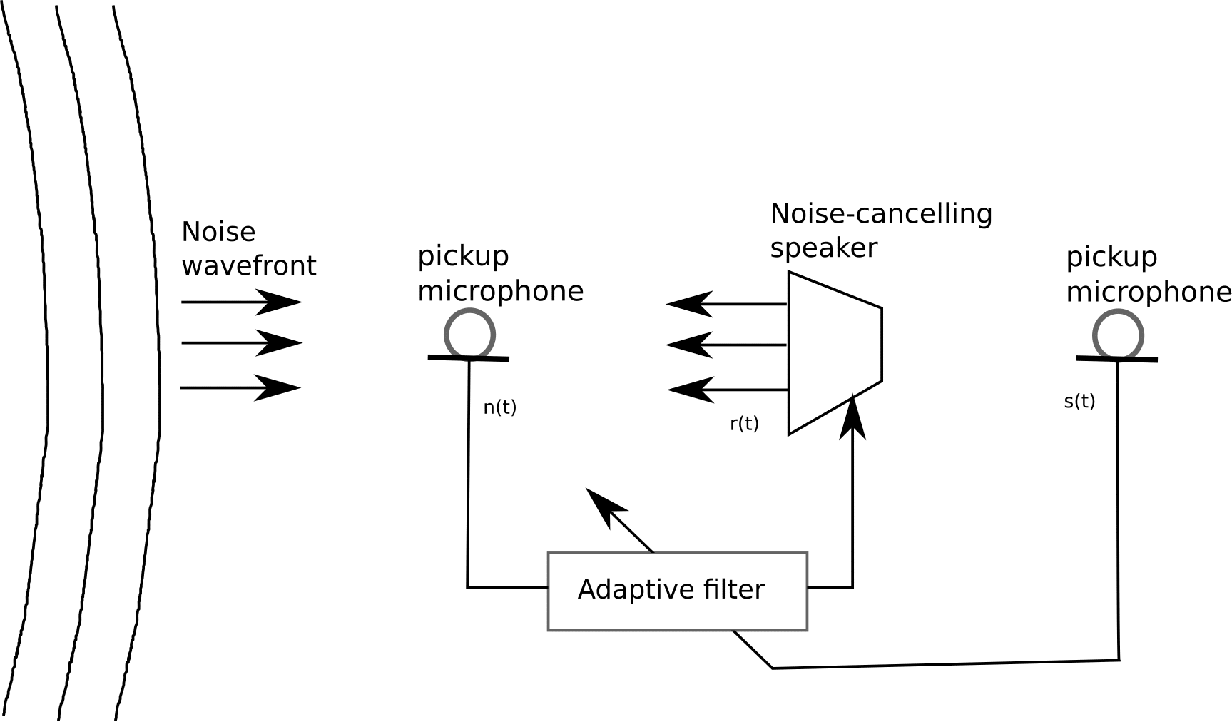 Two microphone active noise cancellation