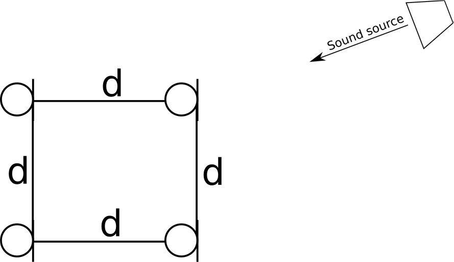 Four Microphones in Square Topology