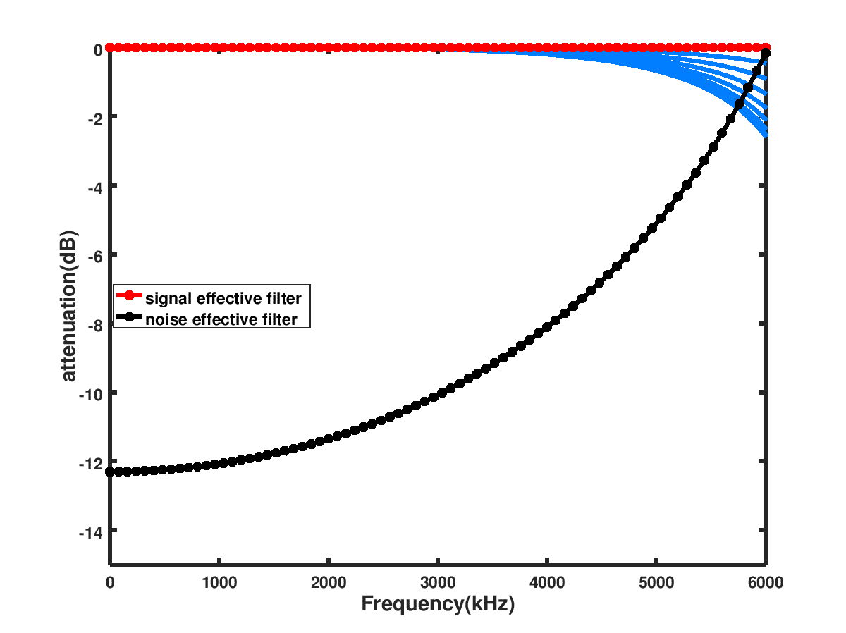 Frequency response for single filter