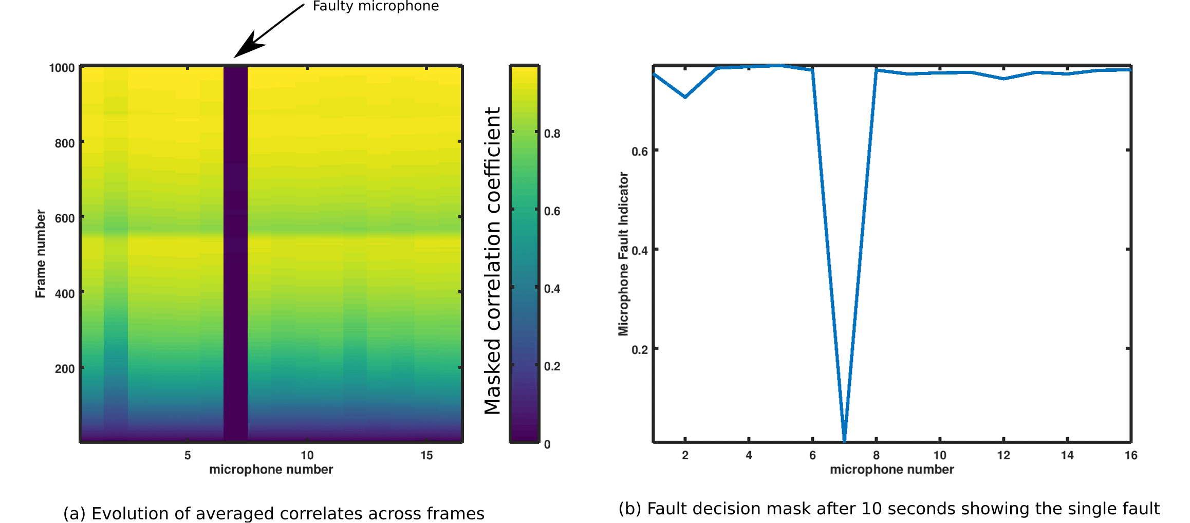 Detection of faulty microphone
