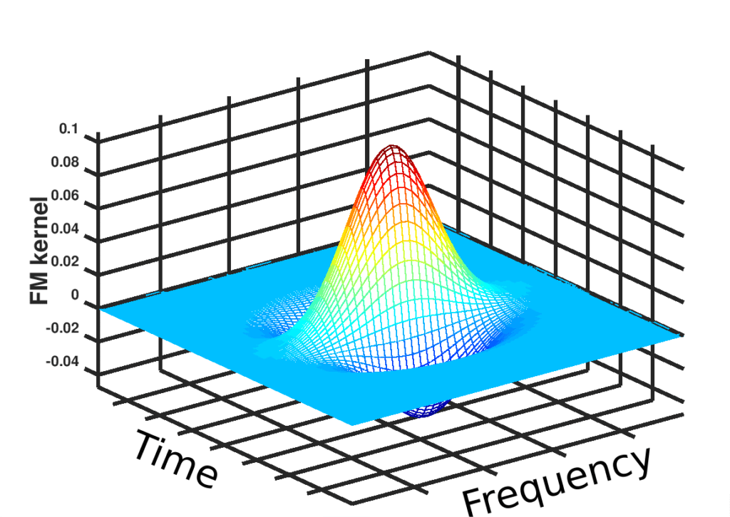 Laplacian filter for frequency change detection