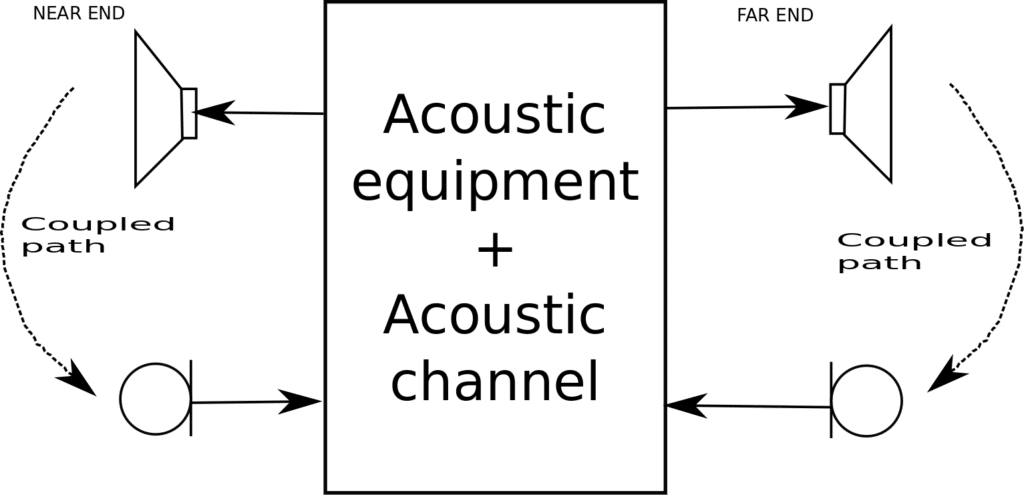 Howling generating acoustic coupling path