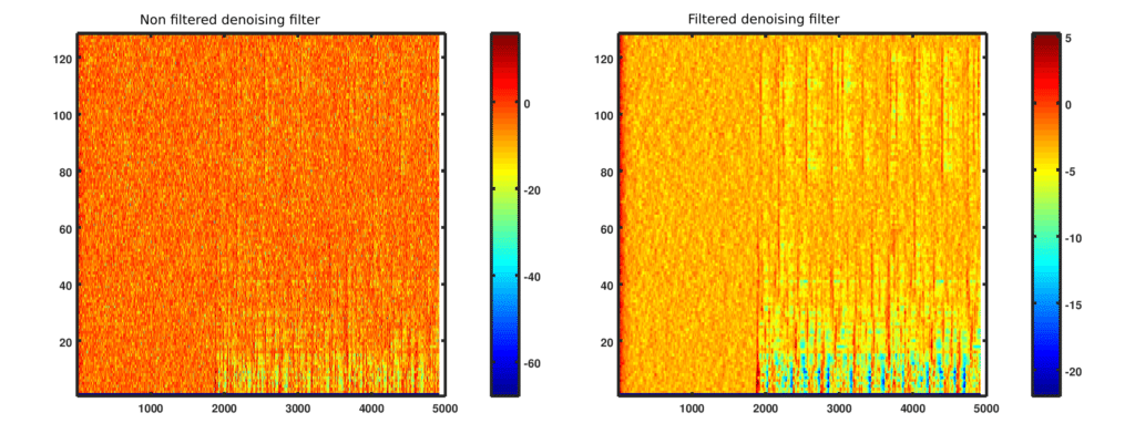 Filtered denoising filter removes the presence of salt and pepper noise