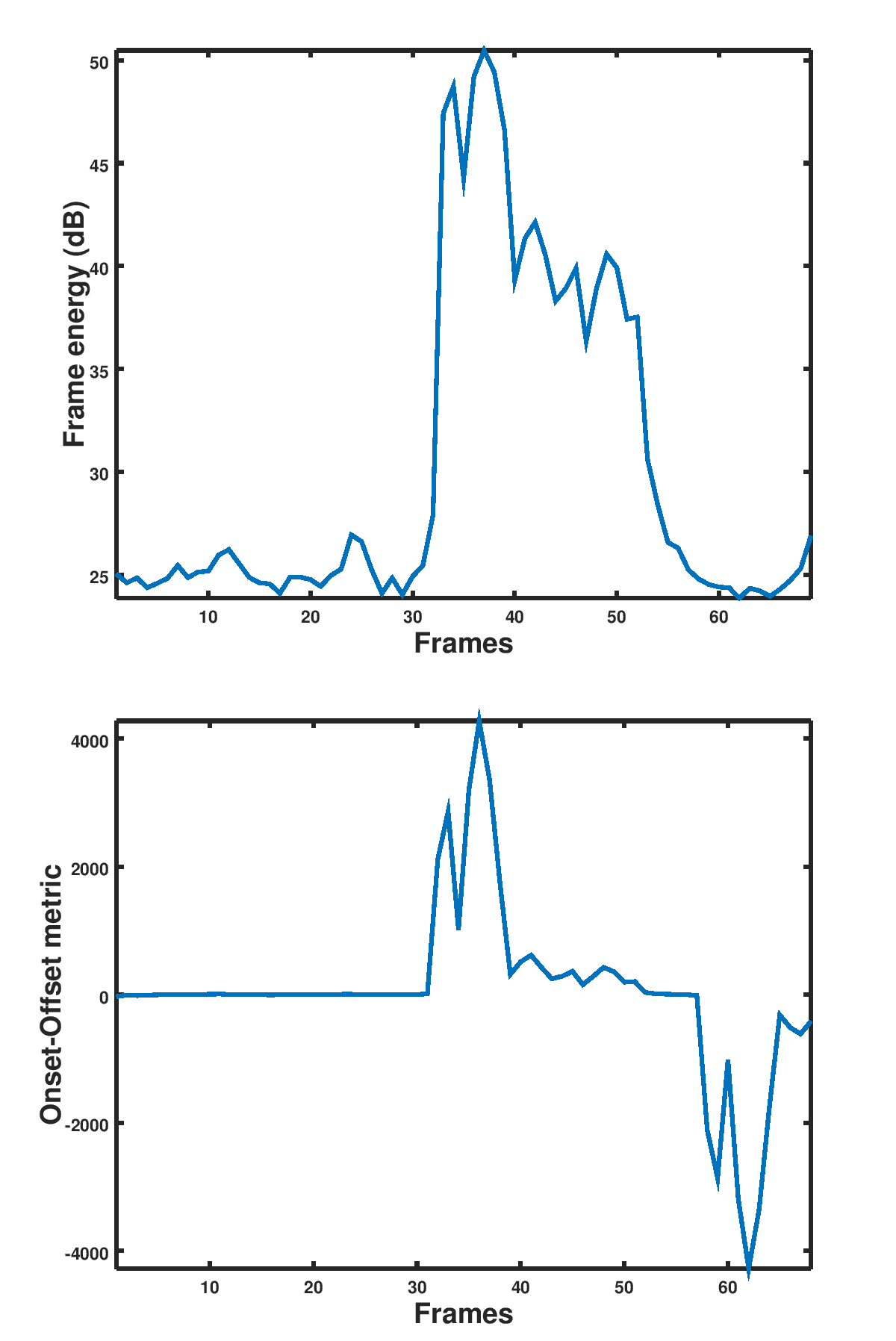 Speech onset and offset detection