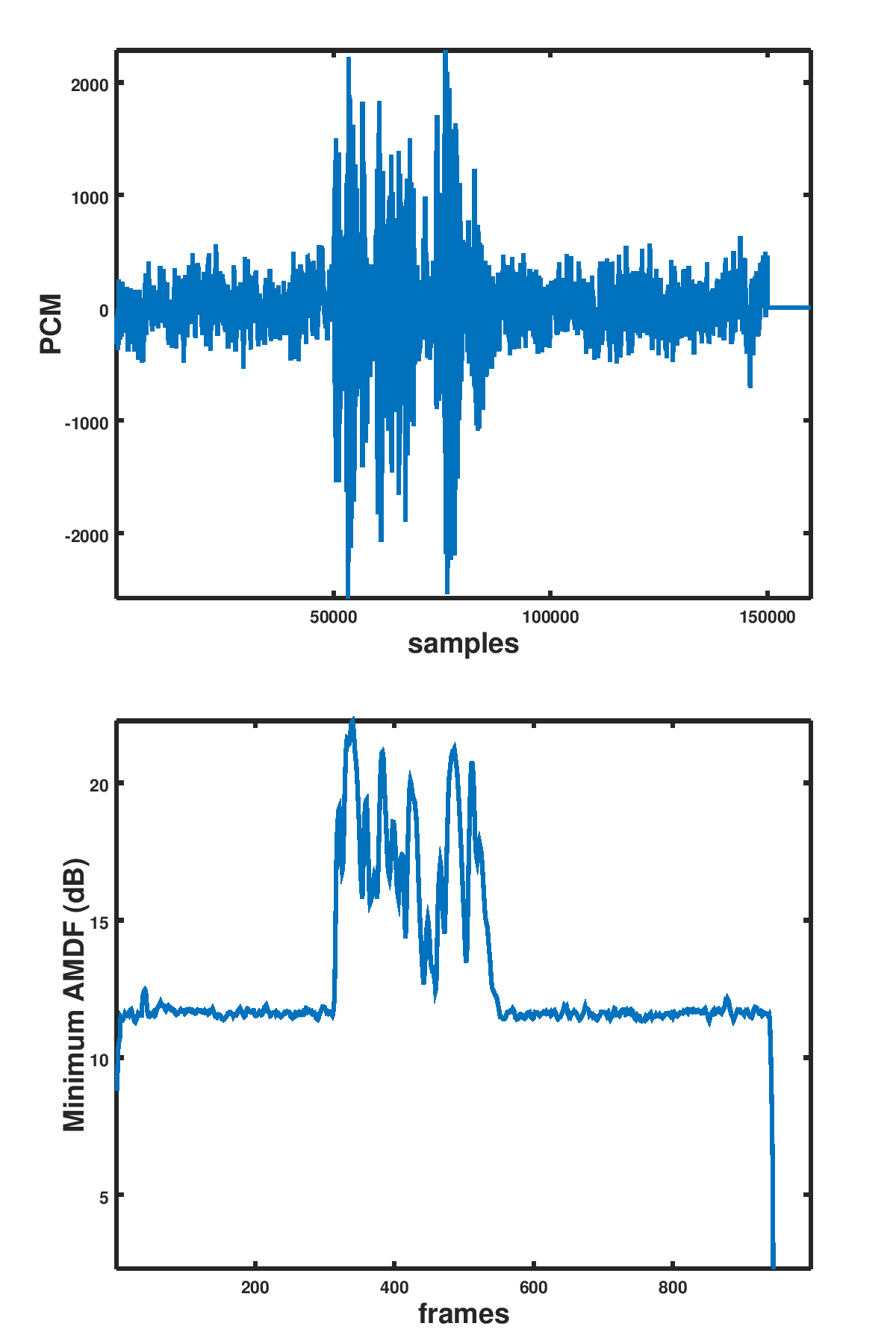 Pitch detection in speech using AMDF