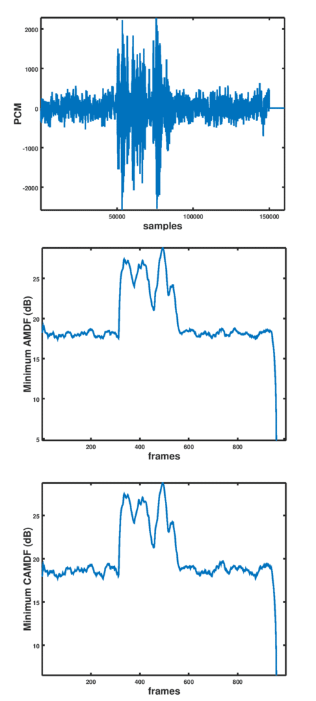 Pitch detection in speech using AMDF and CAMDF