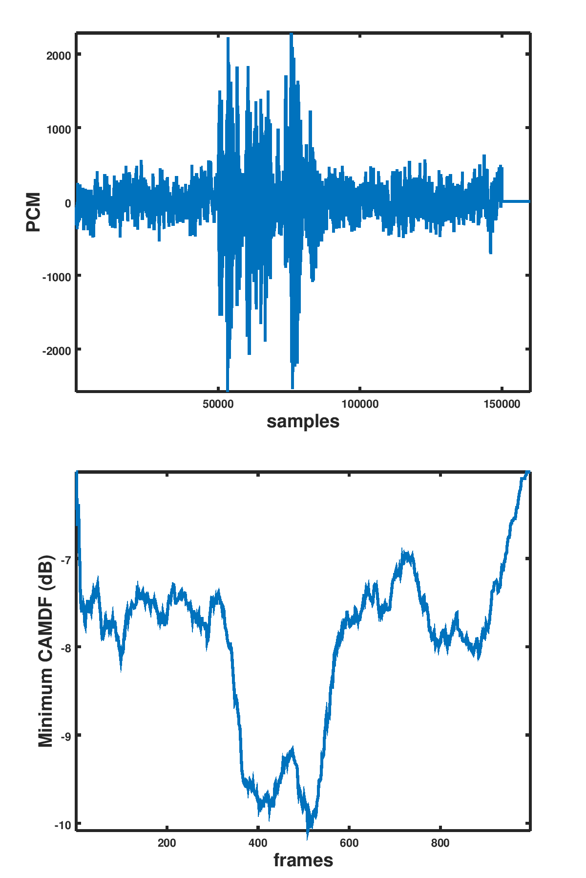 Pitch detection in speech using bMAPF