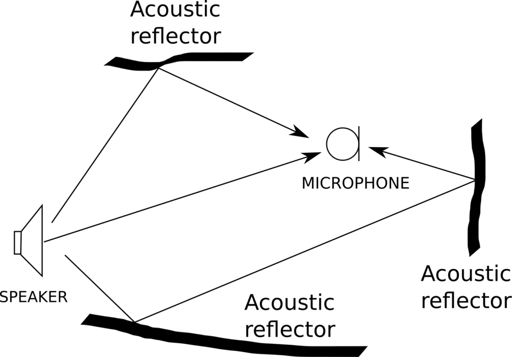 Illustration of room reverberation