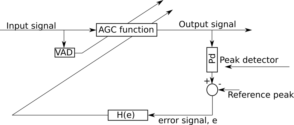 Block diagram of AGC implementation for speech