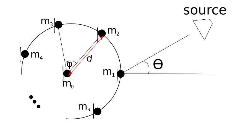 Centered circular array direction of arrival estimation using least squares