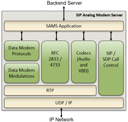 Modem Servers for Modern Infrastructure