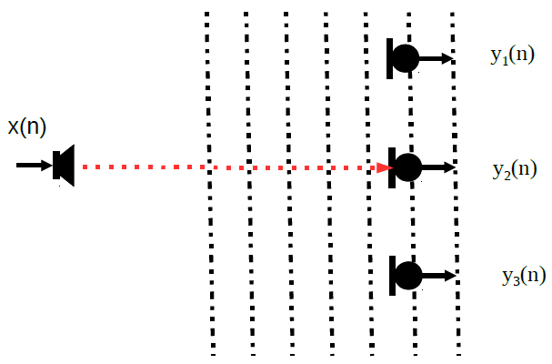 Acoustic Beamforming with Microphone Array