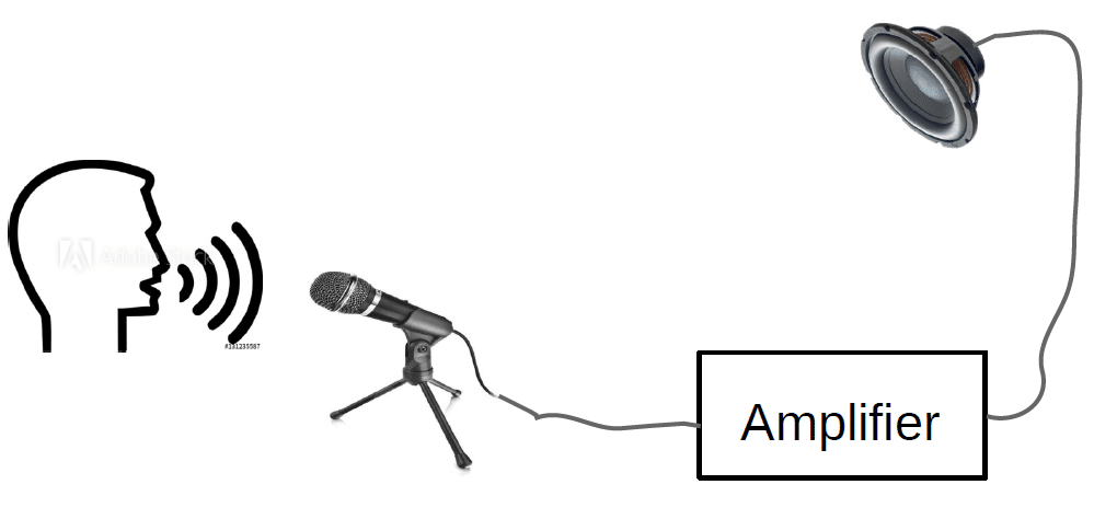 Image showing a microphone picking up voice waves and sending to an amplifier prior to a speaker