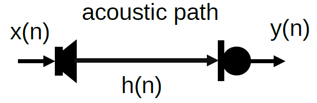 Diagram showing acoustic path and system impulse response estimation