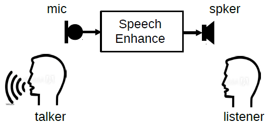 Diagram showing in-car communication where a speaker is filtered through speech enhancement device to help a listener hear more clearly.