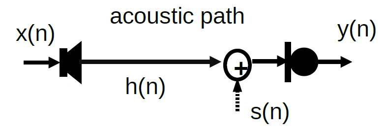 Image of model showing acoustic path of a signal