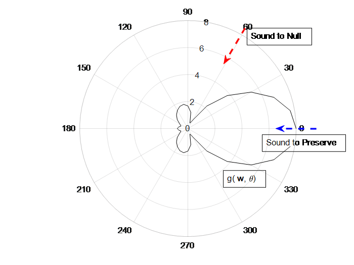 Diagram showing degree of sound to null as well as degree of sound to preserve through beamforming and sound waves.