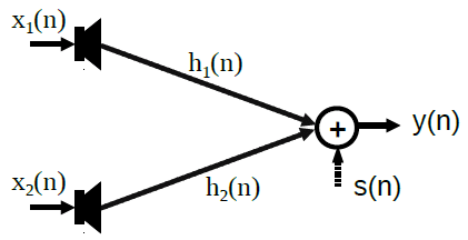 Diagram of two speakers capturing a single talker, determining what signals to cancel out resulting in a single output.