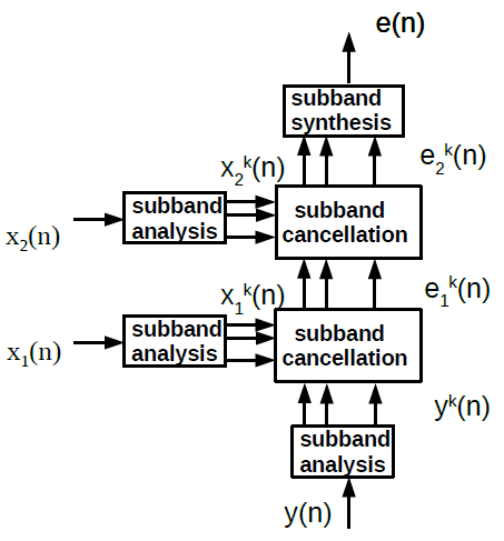 A diagram of the classic approach to acoustic feedback and echo cancellation, concatenating one cancellation after the other.