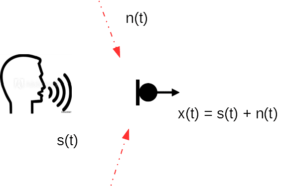 A diagram showing simple noise reduction, with a speaker and two inputs resulting in one single output.
