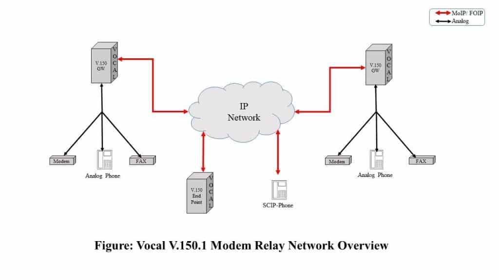 V.150.1 Network Overview