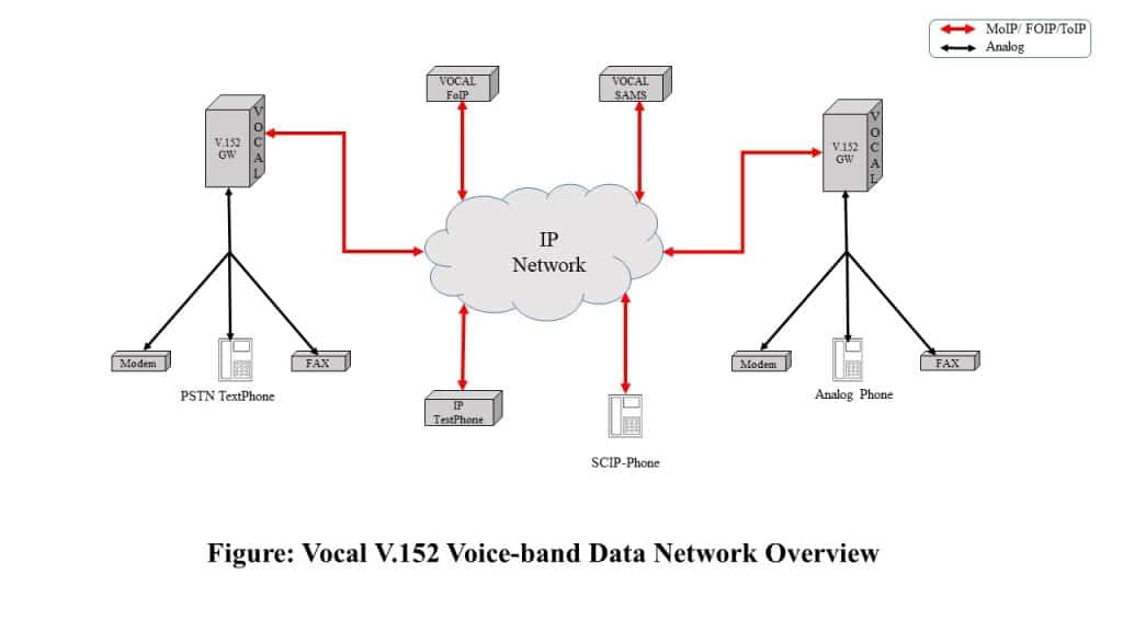 V.152 Network Overview