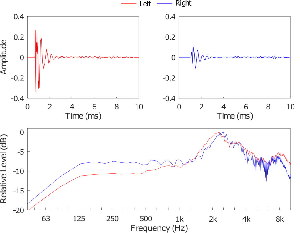 Head related transfer functions for left and right ear in both time and frequency domain.