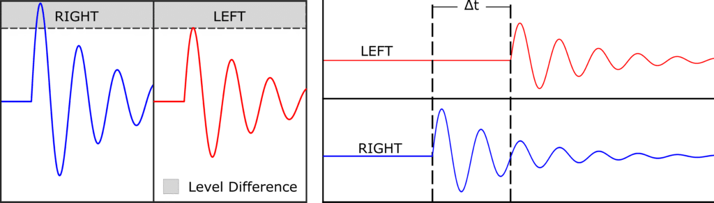 Examples of binaural cues - left and right ear